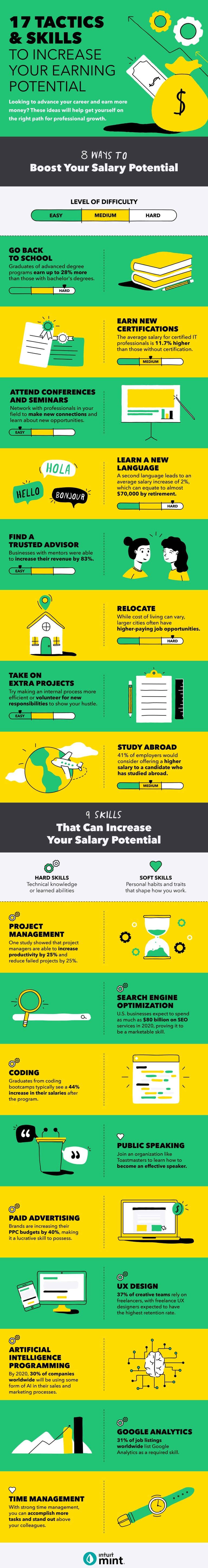 17 Tactics and Skill to Increase Your Earning Potential