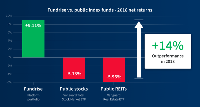 Fundrise vs public index funds