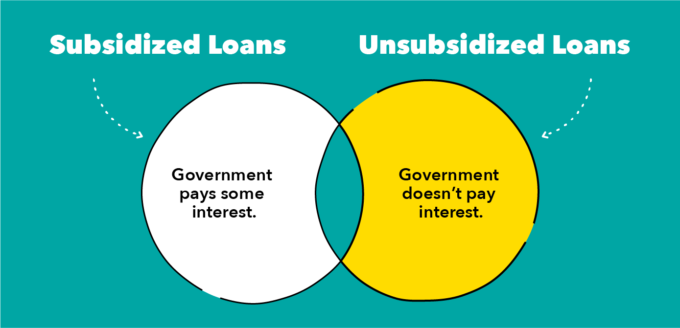 Subsidized_vs_Unsubsidized_Loans