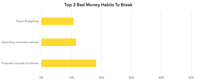 Top 3 Bad Money Habits to Break