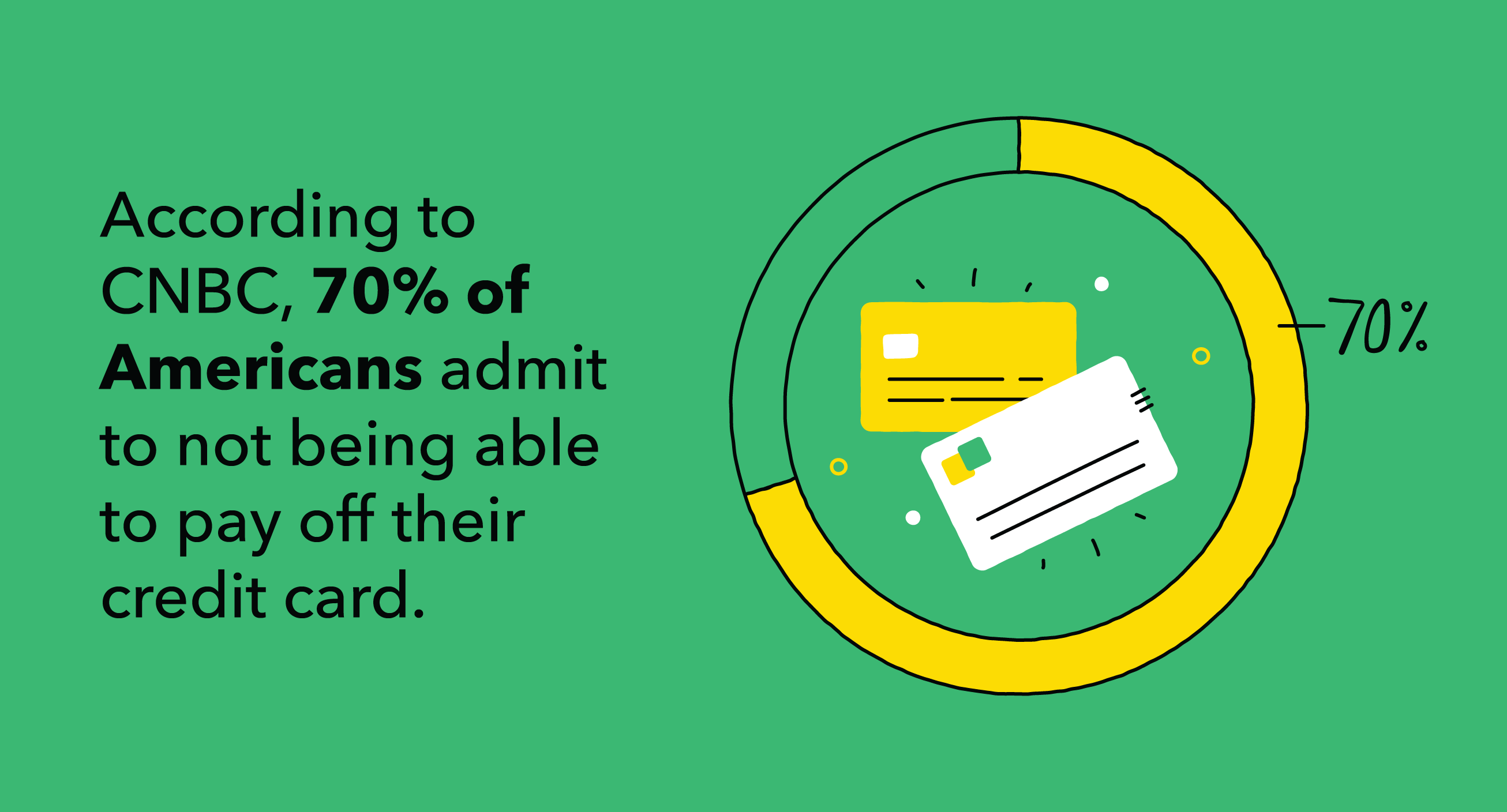 According to CNBC, 70% of Americans admit to not being able to pay off their credit card.