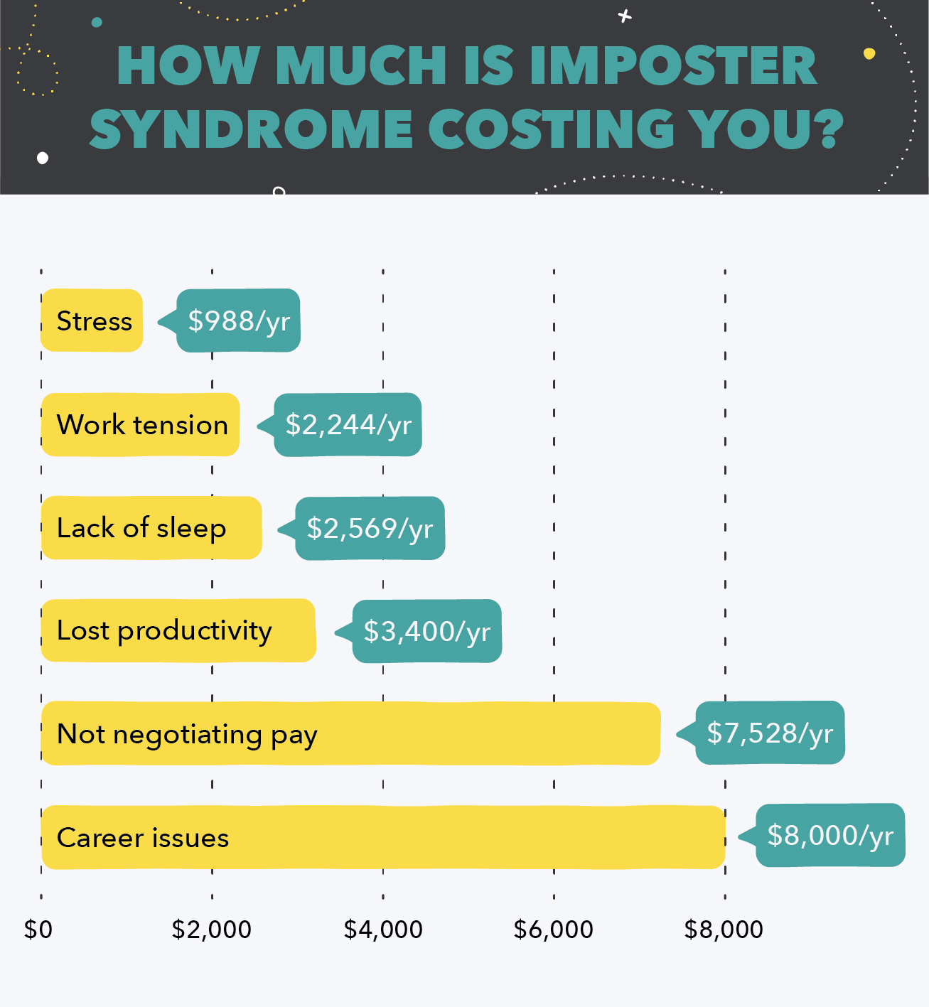 How much is imposter syndrome costing you?