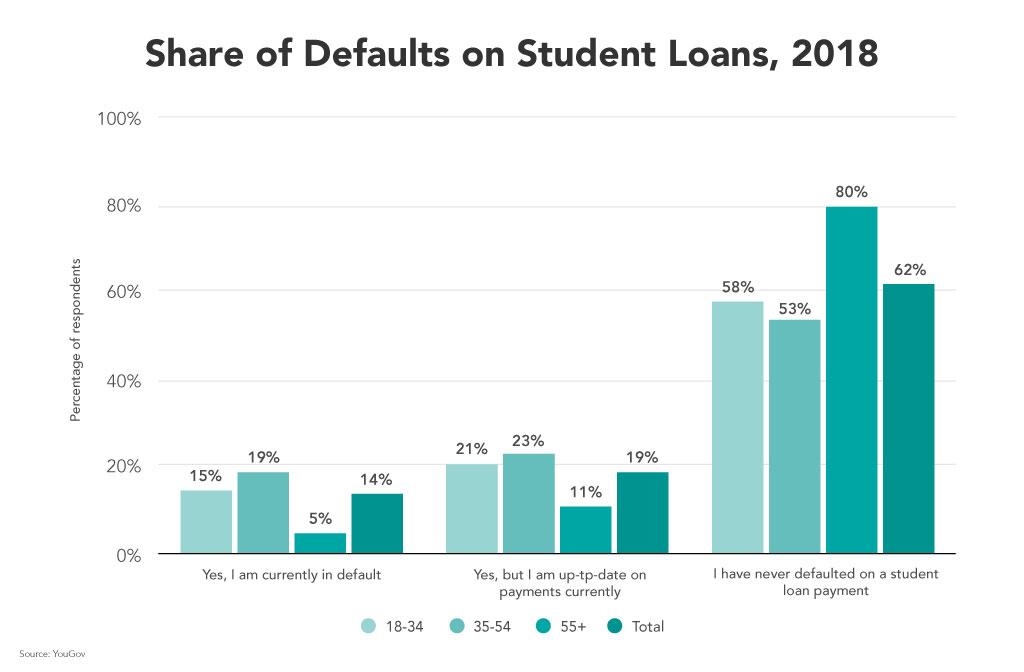 fedloan student loans