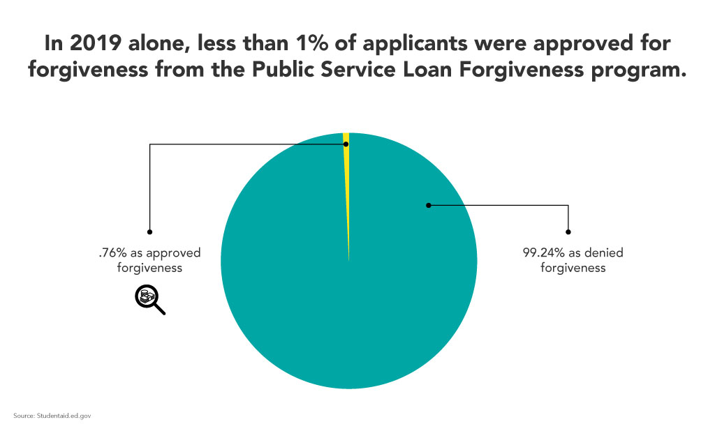 Service Loan Forgiveness program