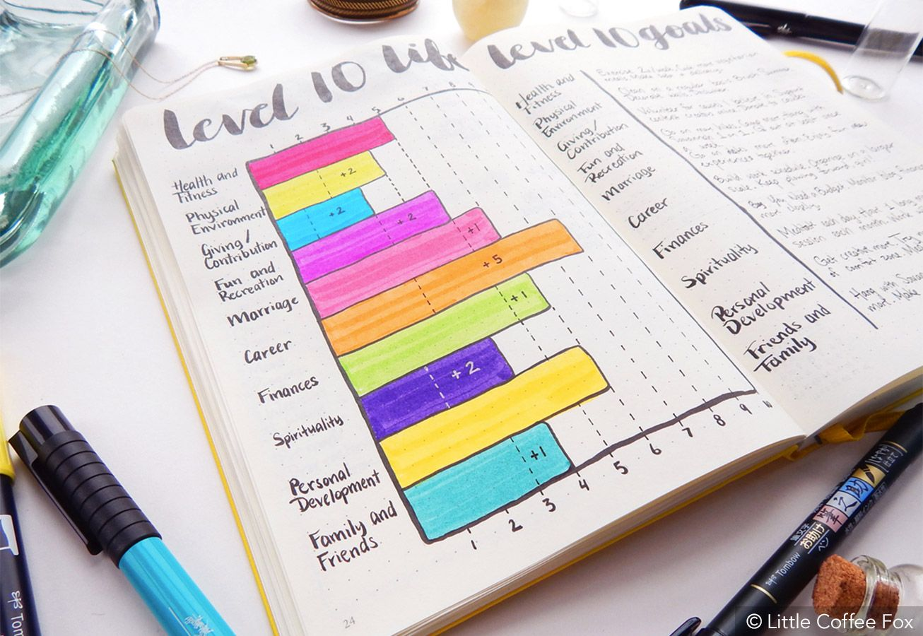 Bullet journal ideas #5