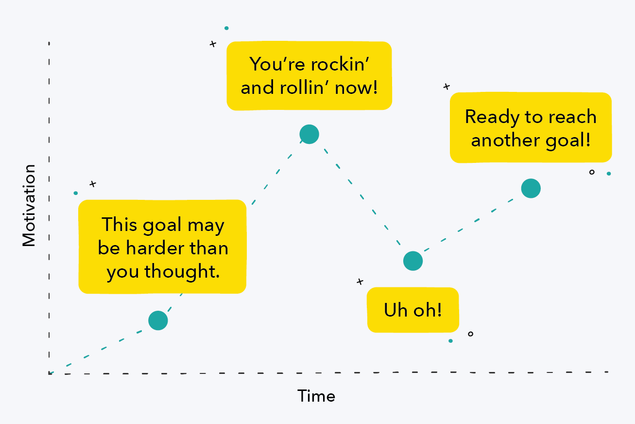 Motivational time graph