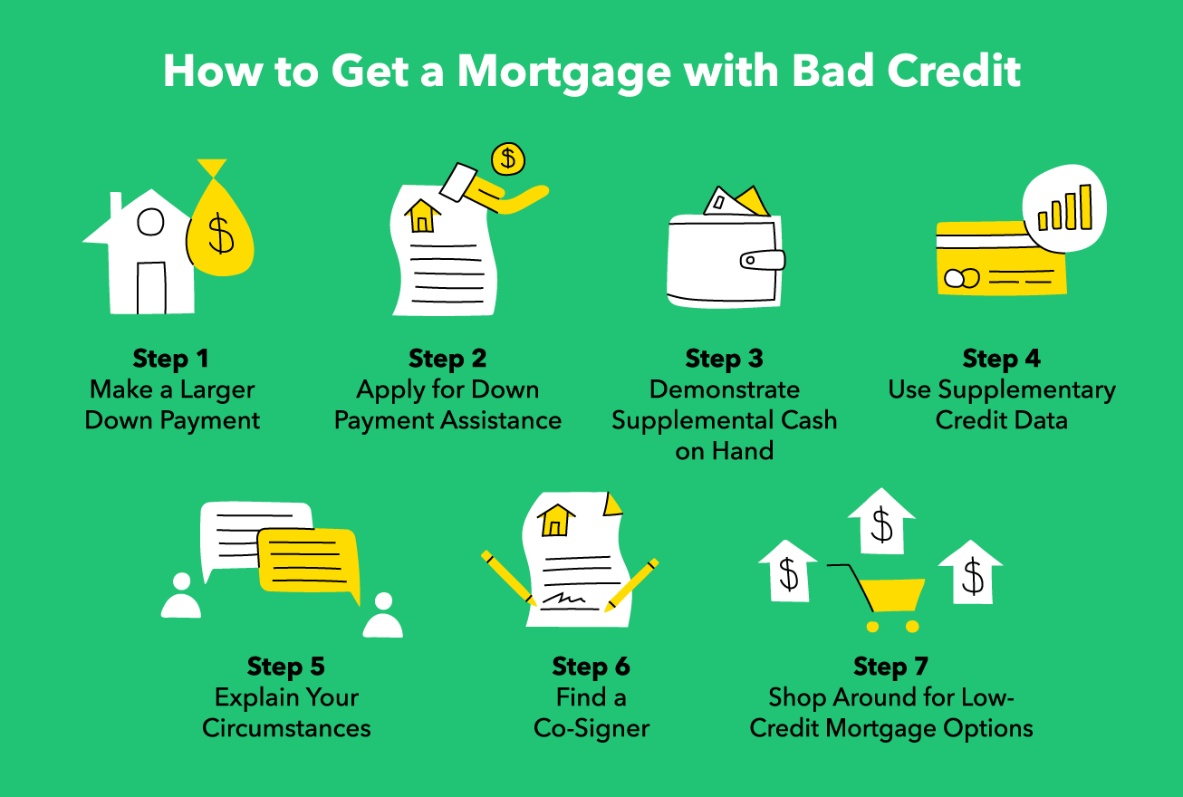 How to Get a Mortgage with Bad Credit: 9 Ways - MintLife Blog