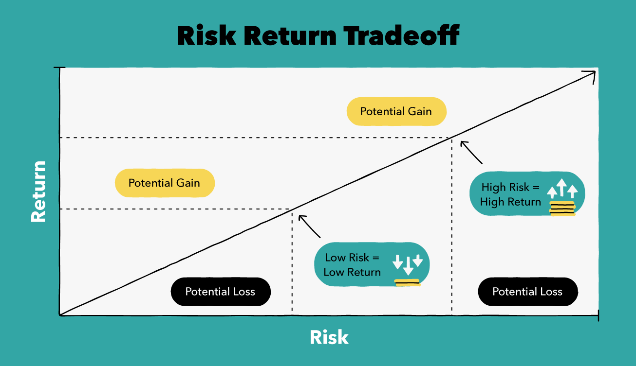 Risk Return Tradeoff