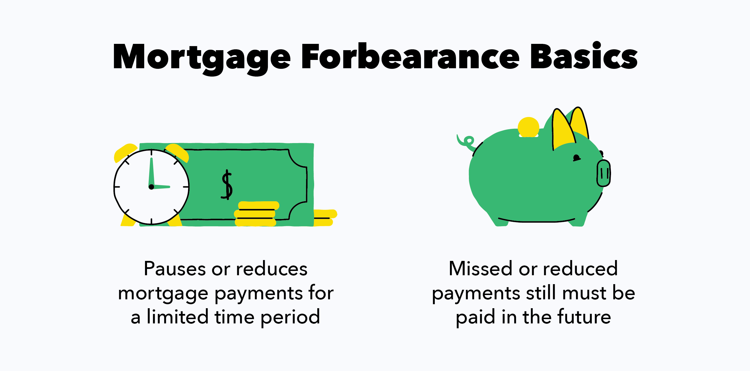 Mortgage forbearance pauses or reduces payments