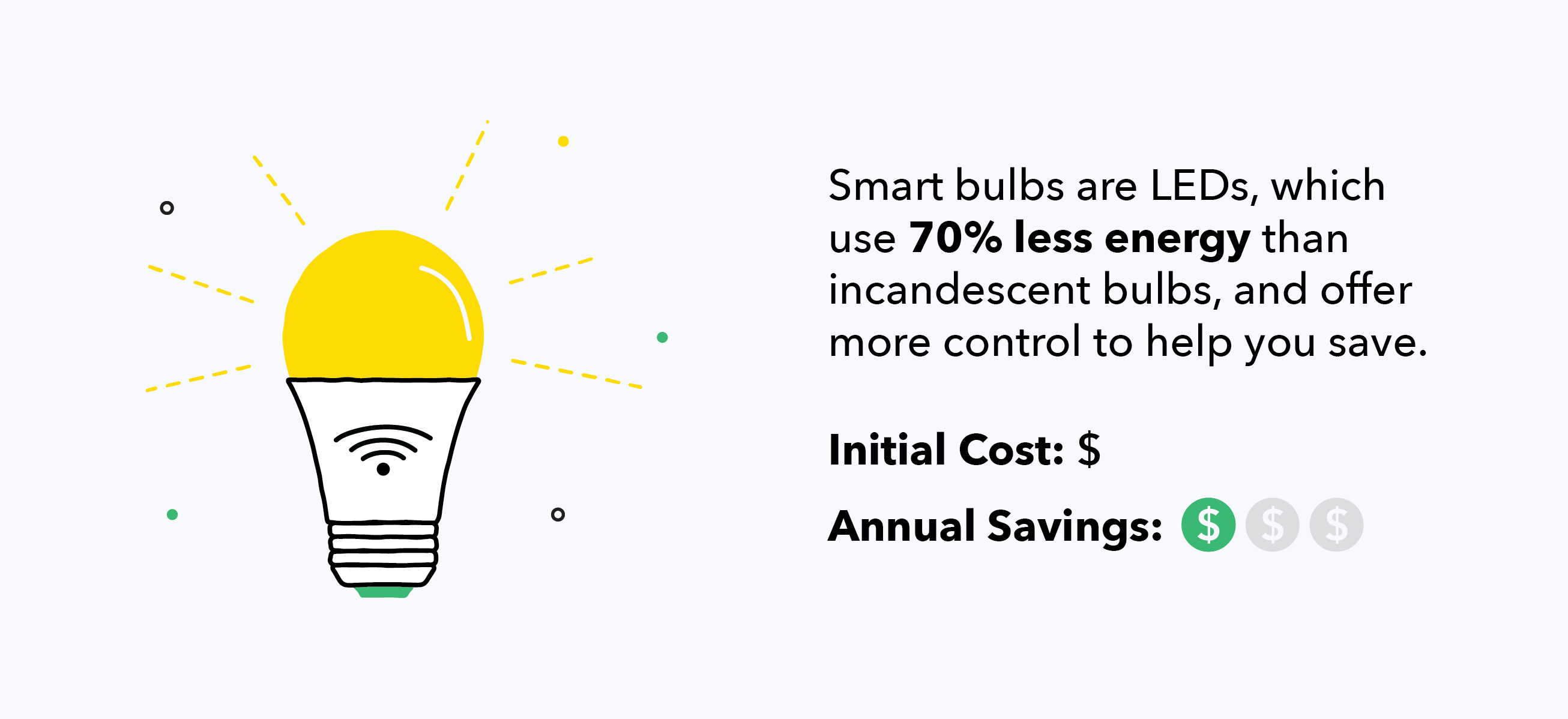 LED bulbs use 70% less energy than incandescent