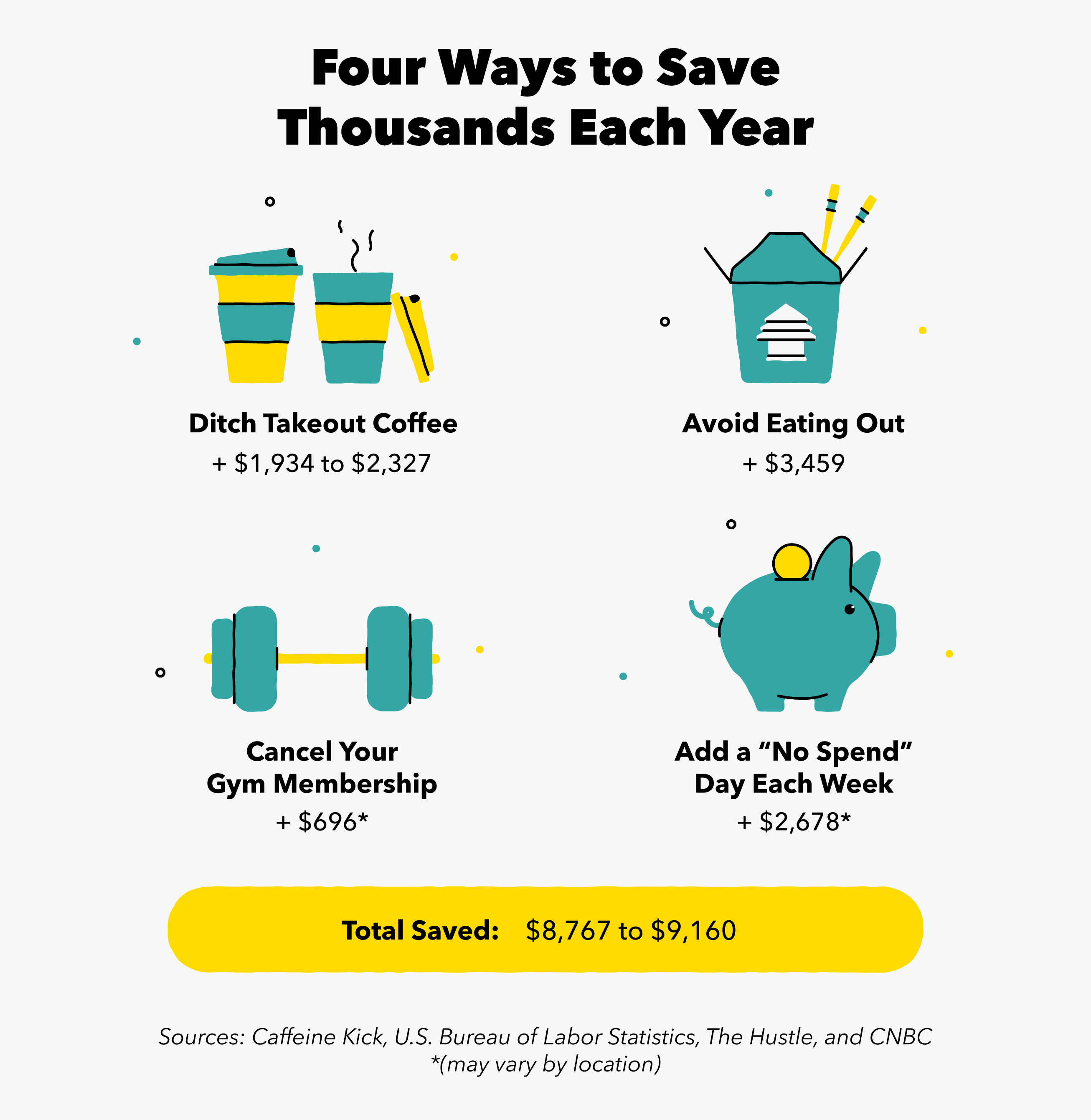 Four ways you can save thousands each year