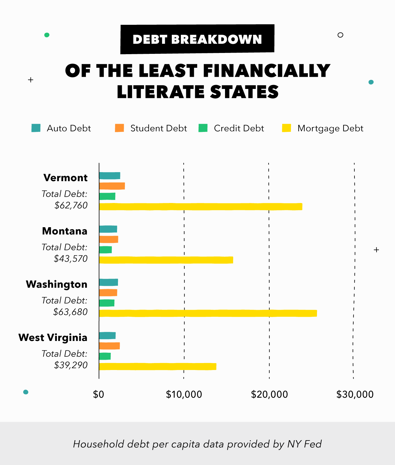 Average debt breakdown by individual in the least financially literate states
