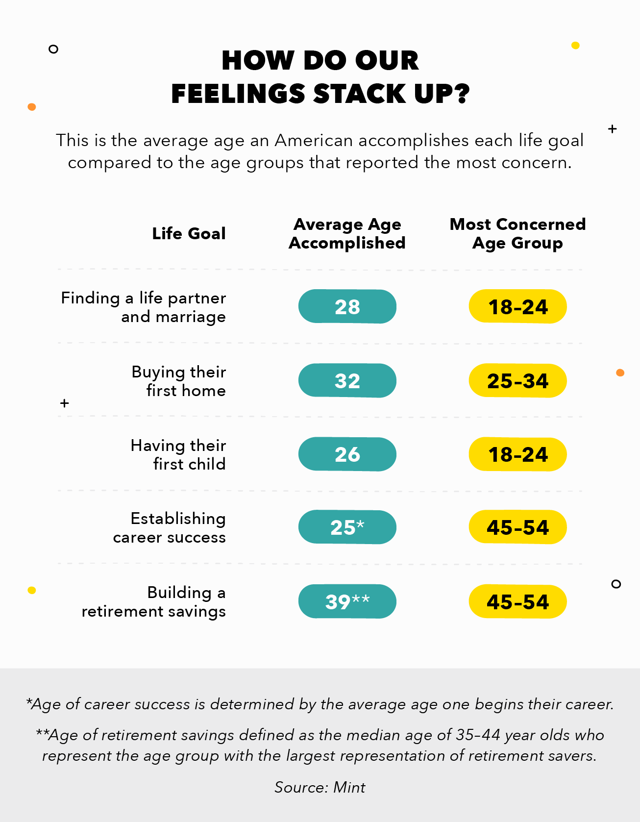 Comparison of when American achieve these life milestones vs. the most concerned ages