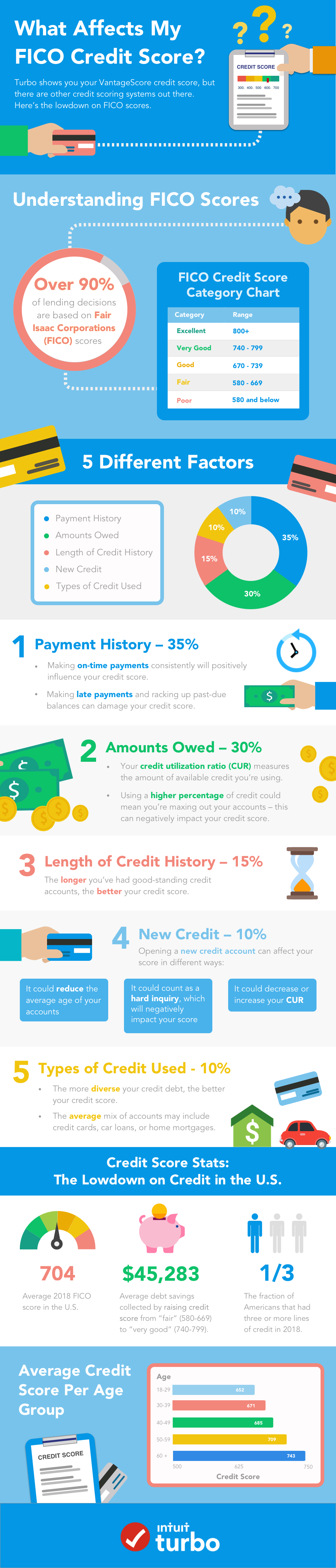 what affects my FICO credit score?