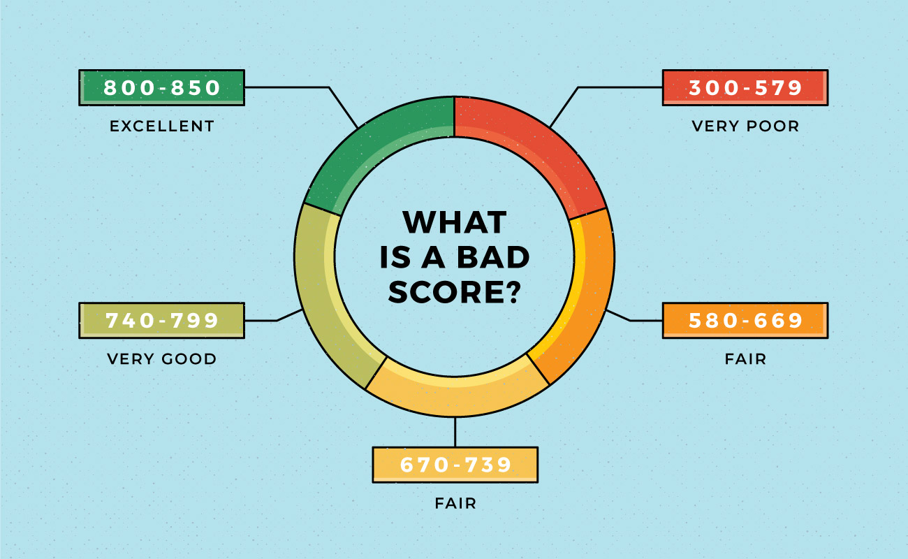 What Is a Bad Credit Score? - MintLife Blog