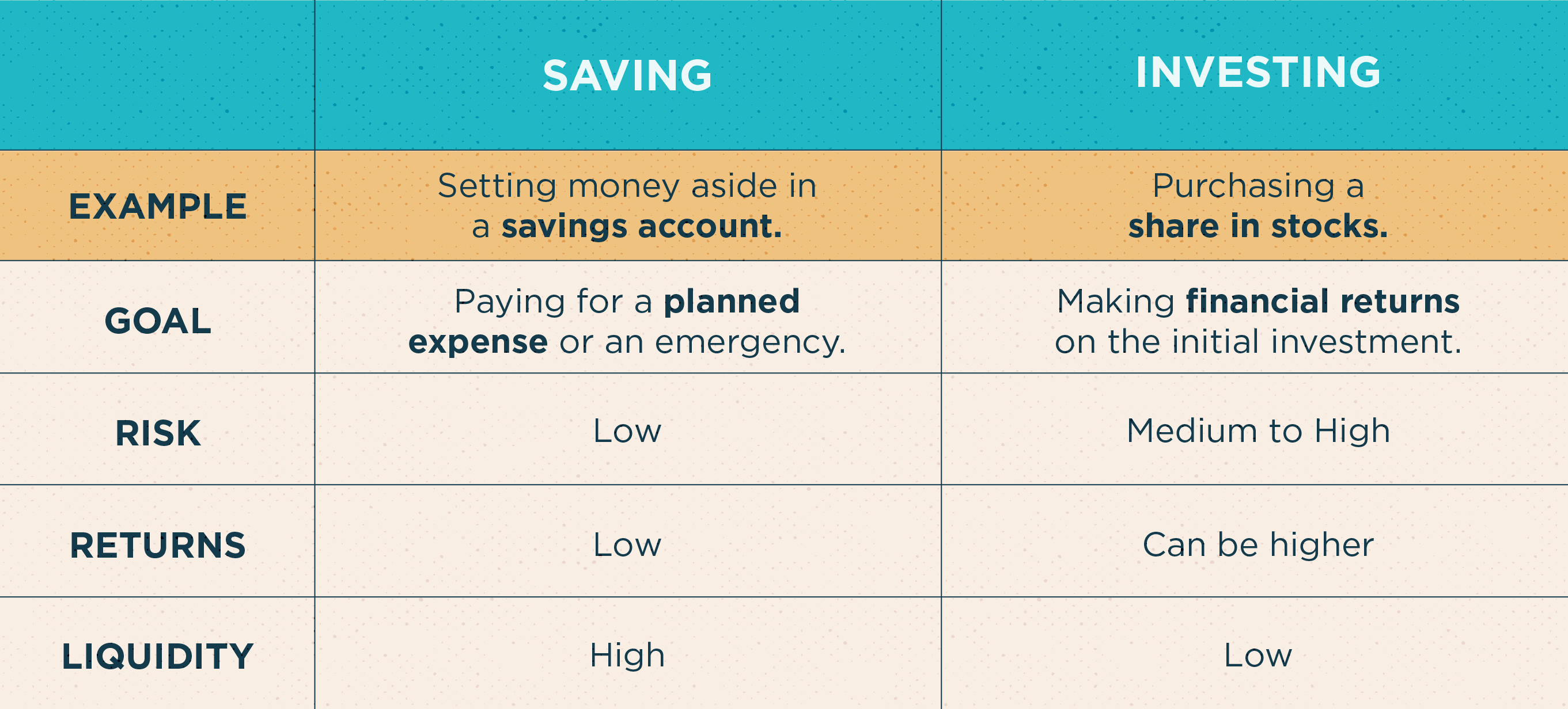 Chart comparing saving and investing