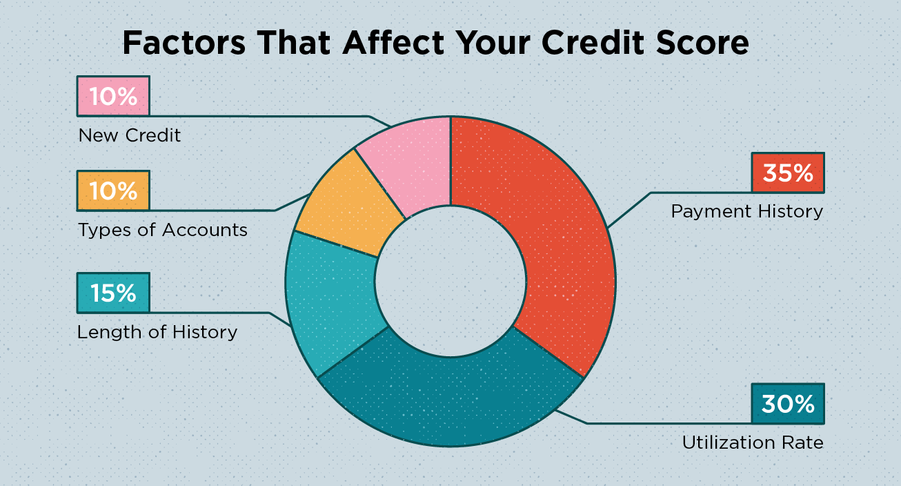 What is The Highest Credit Score Possible? - MintLife Blog