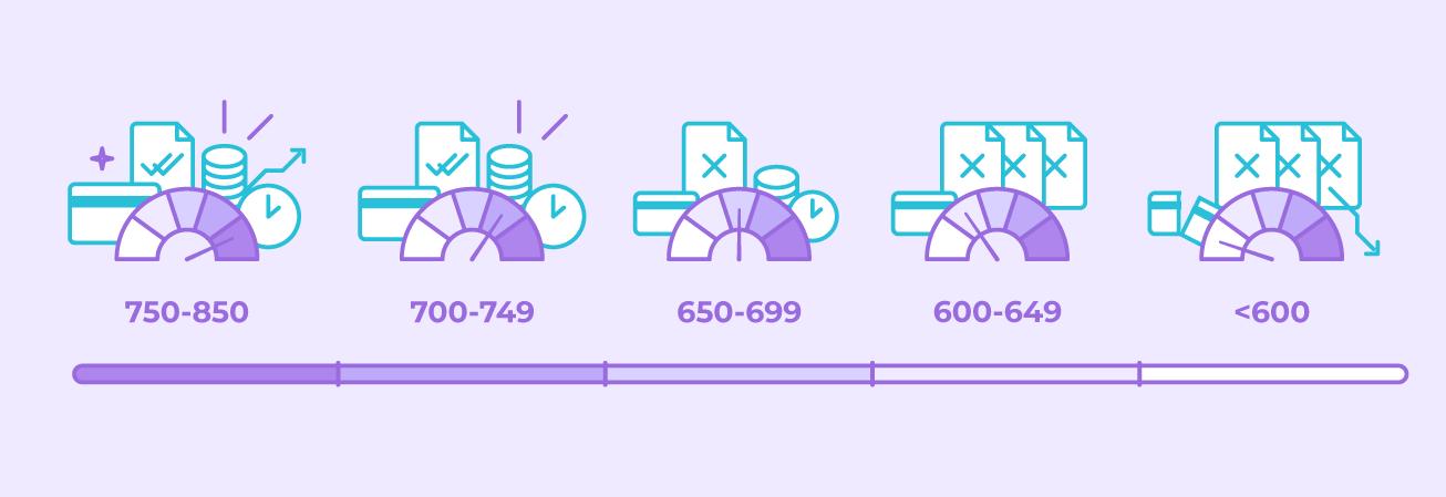 credit score scales