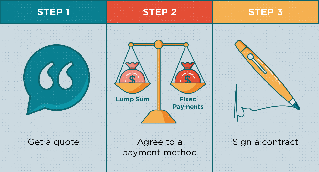 Step-by-step illustration describing the process of getting an annuity.