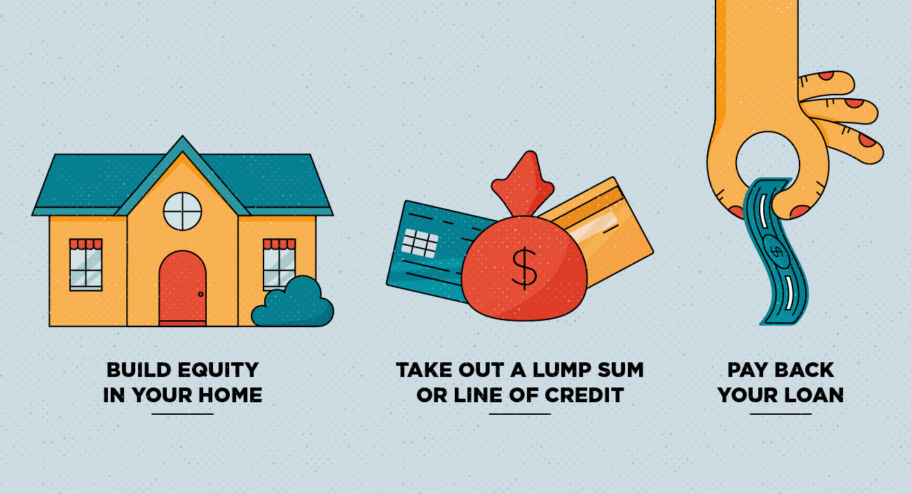 Illustration of the home equity loan process in three steps
