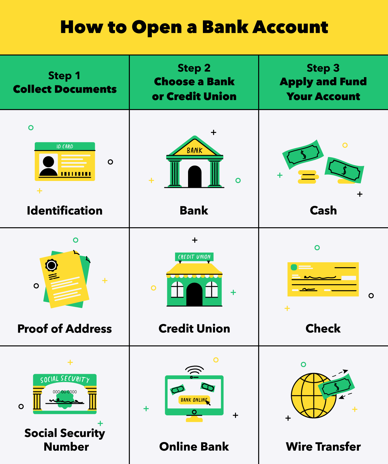 chart showing documents and steps needed to open a bank account