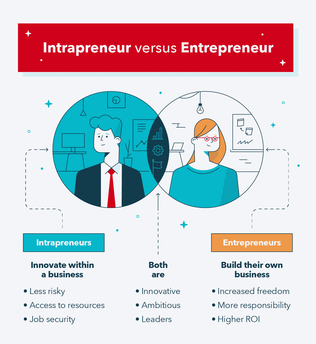 What Is Intrapreneurship? 4 Ways it Can Supercharge Your Career - MintLife  Blog