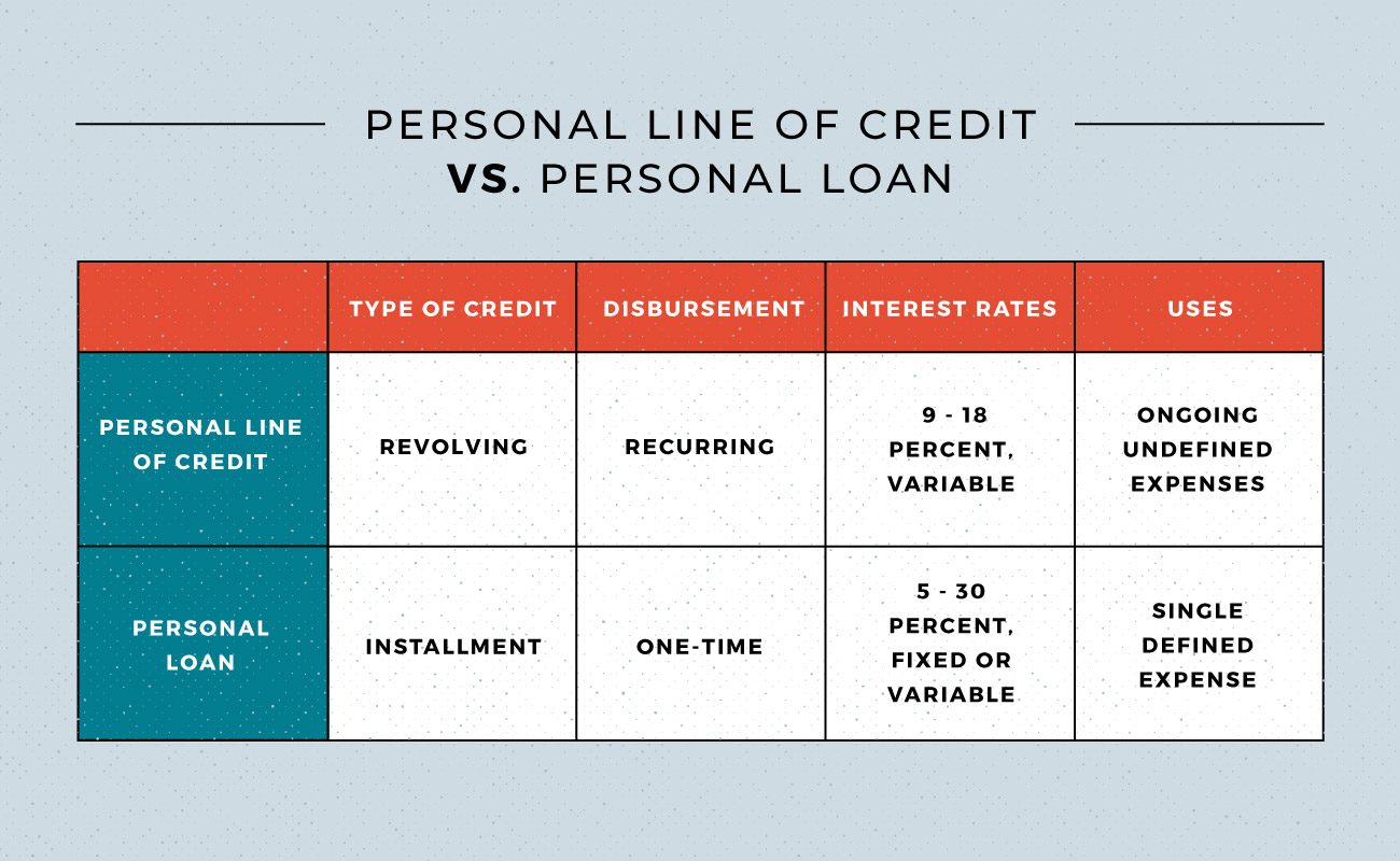 What Is a Personal Line of Credit? - MintLife Blog