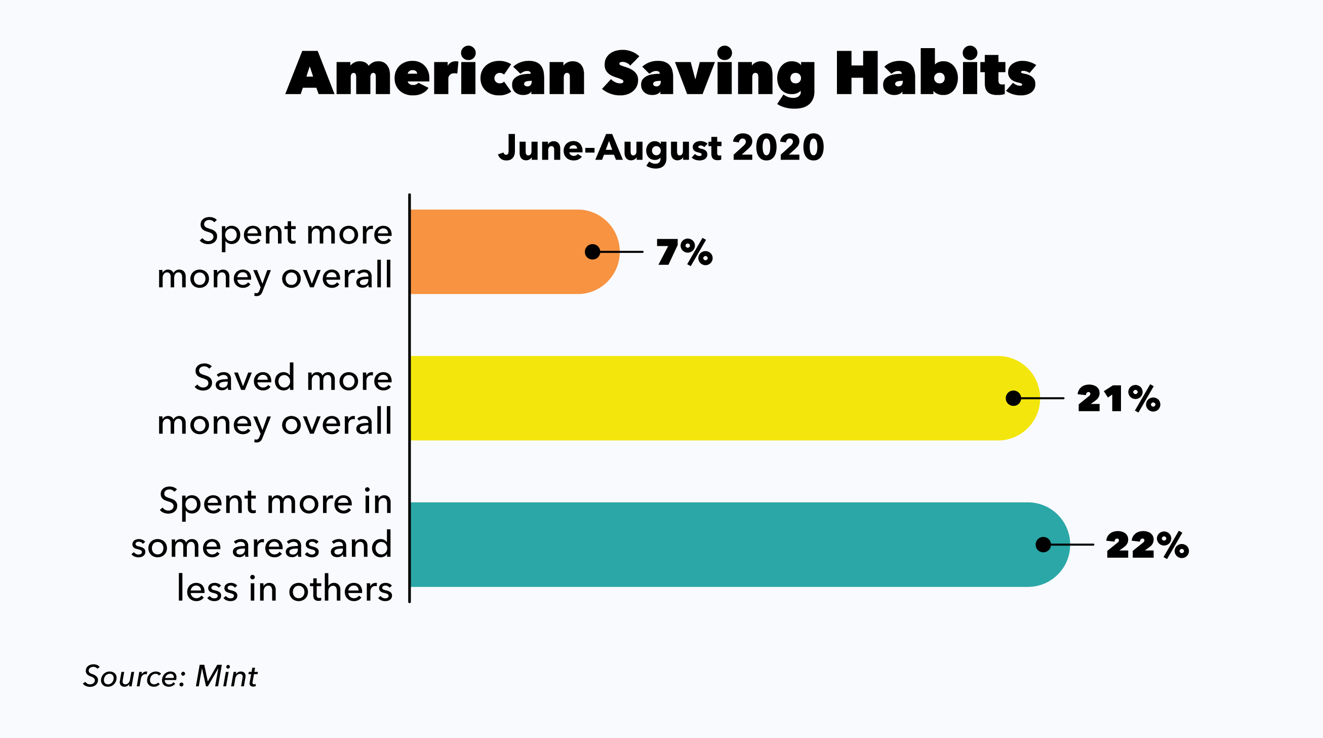 American Saving Habits Bar Chart