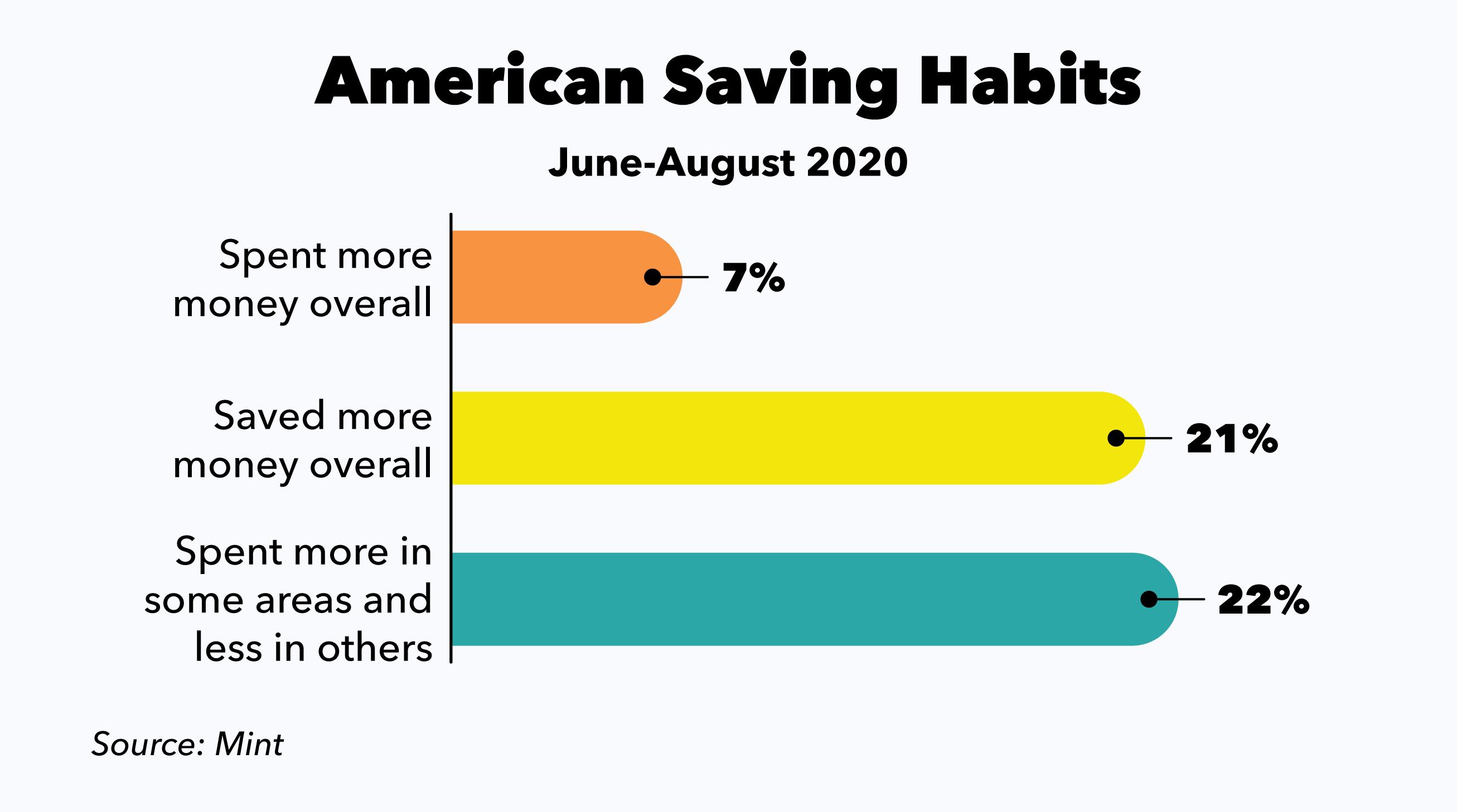 American saving habits bar graph