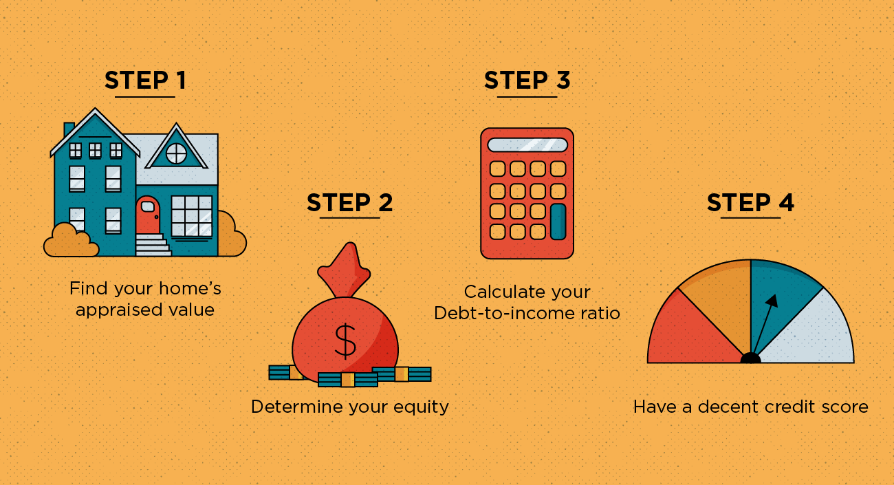 Illustration of how to get home equity loan approved in four steps