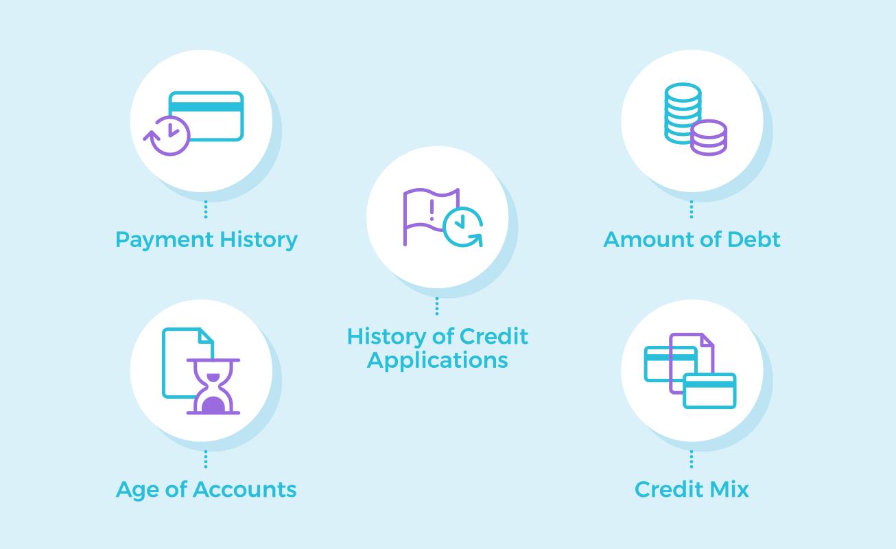 factors in credit score