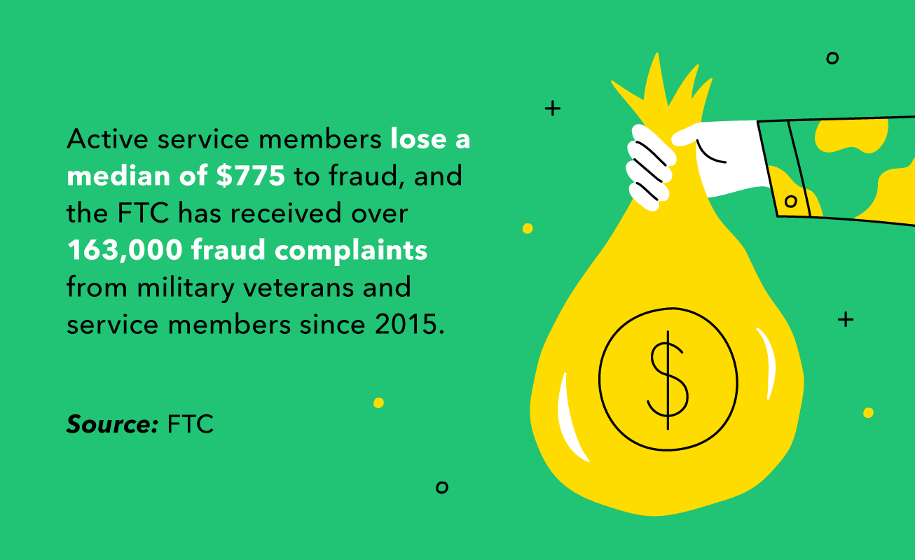 Illustrated statistic that service members lost a median $775 to fraud.