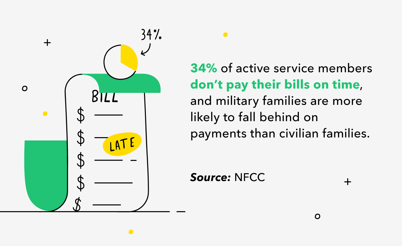 Illustrated overdue bill stating 34% of active service members fail to pay their bills on time and military families are more likely to default than civilians.