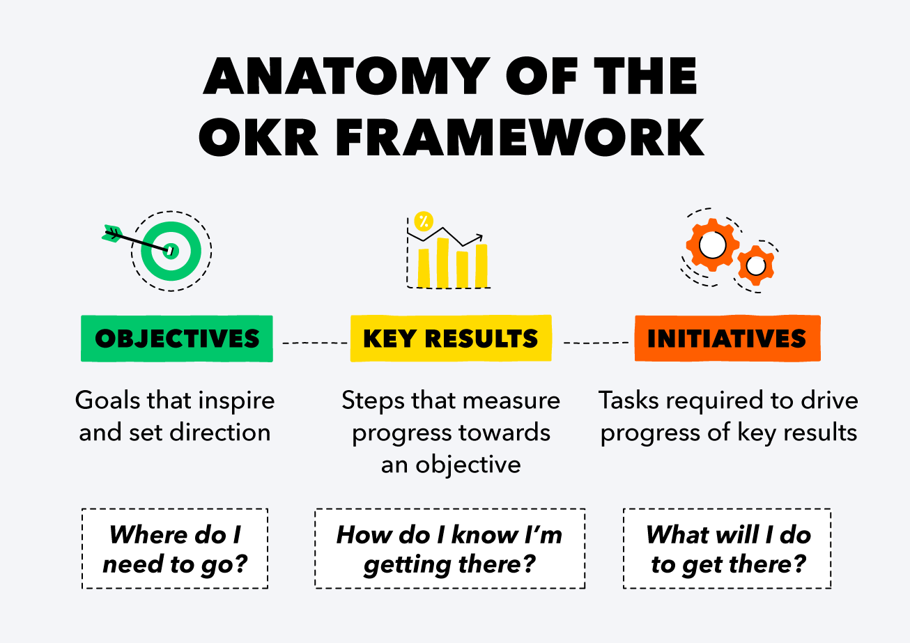 What Is the OKR Framework? How It All Started