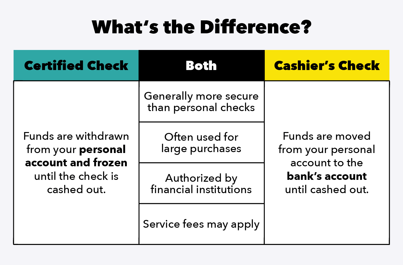 Chart compares the differences and similarities of a certified check and a cashier's check.