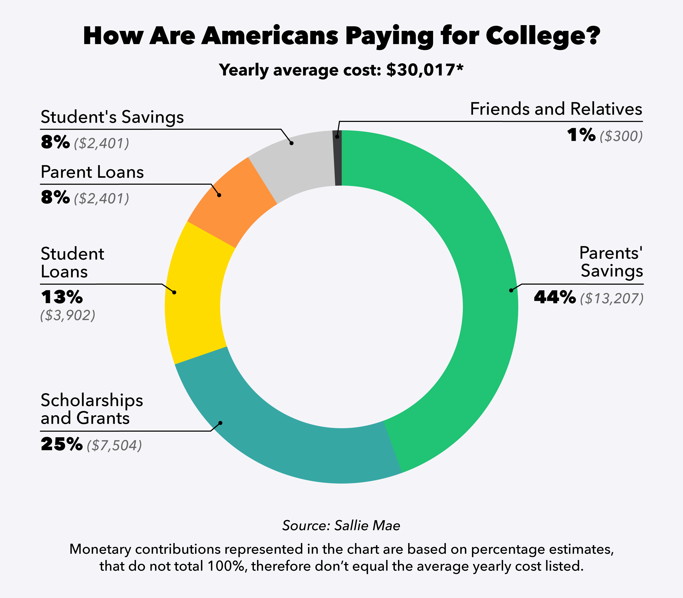 Pie chart comparing who pays for college education. 44%, the majority, is paid through parent savings.