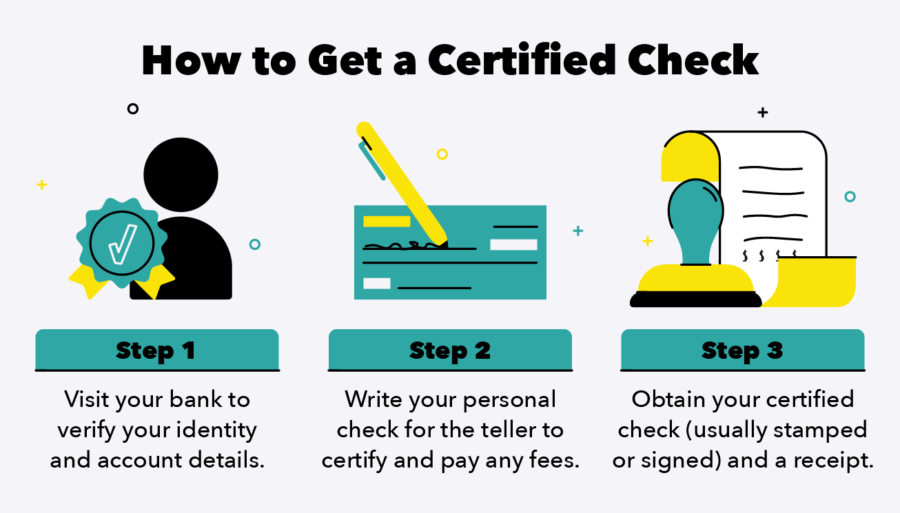 The illustration shows the steps to certify a check.