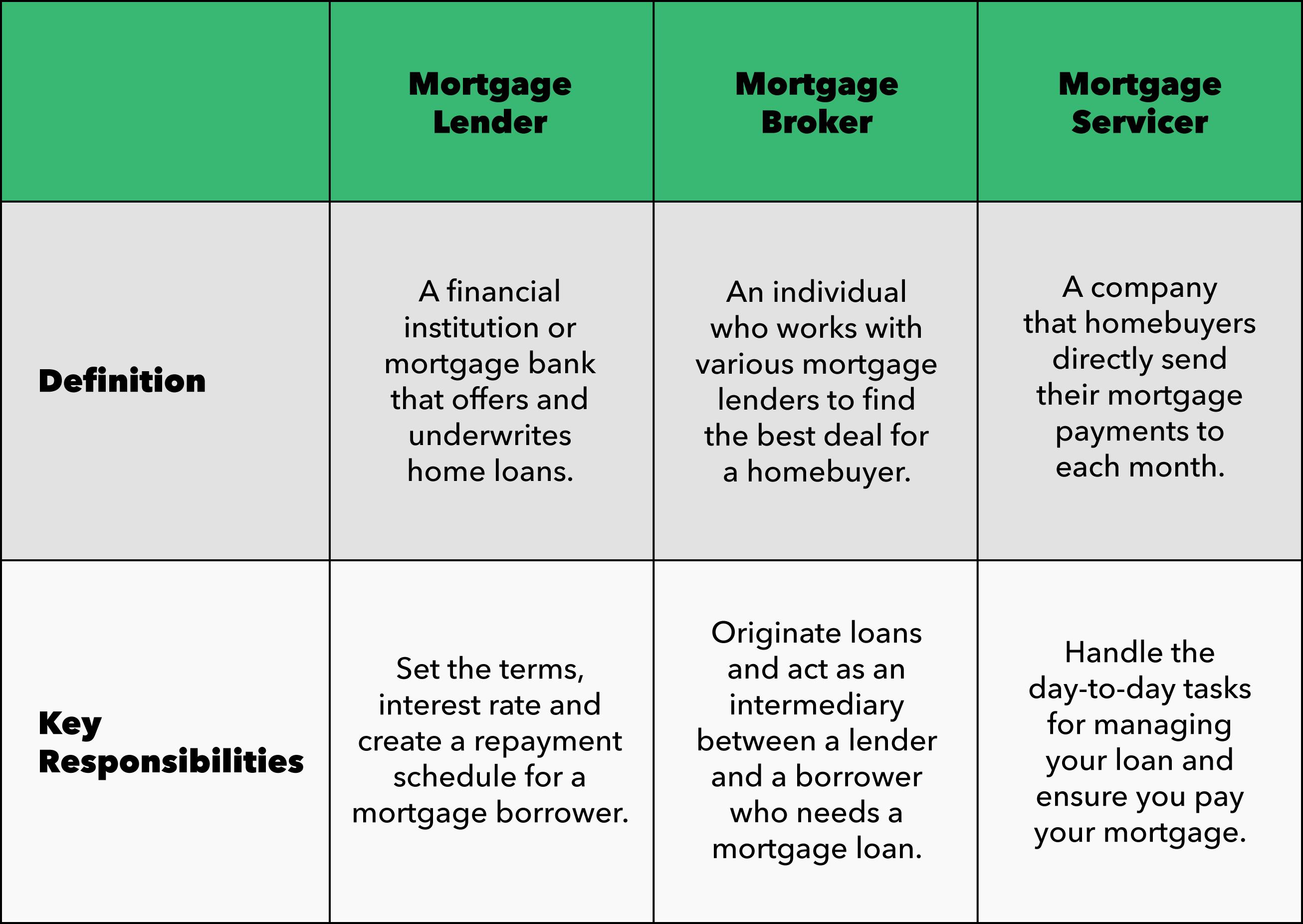 lender broker definition chart