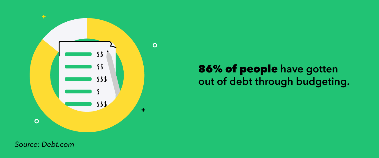 86% of people have gotten out of debt through budgeting.