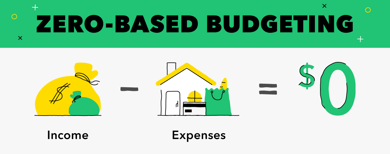 presupuesto de base cero