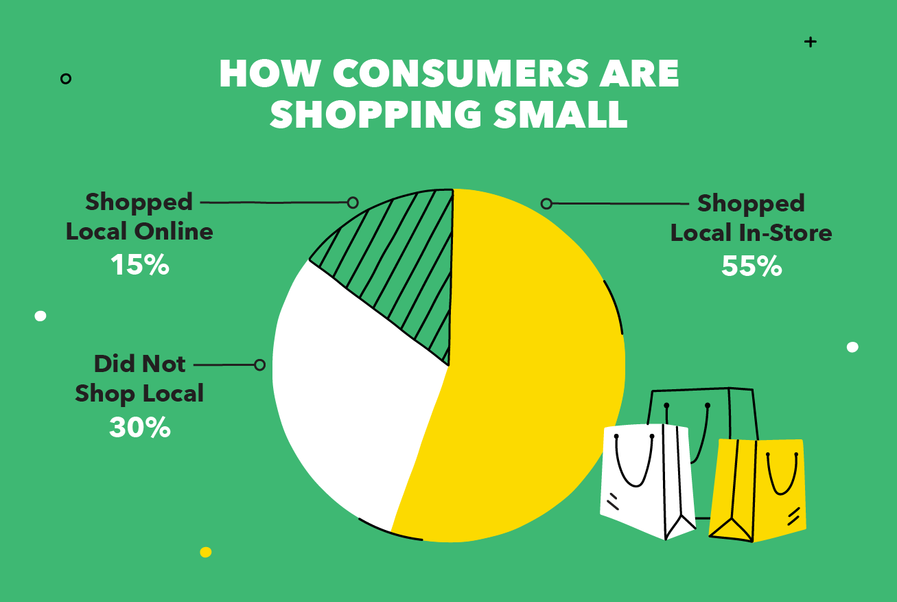 How Consumers Are Shopping Small