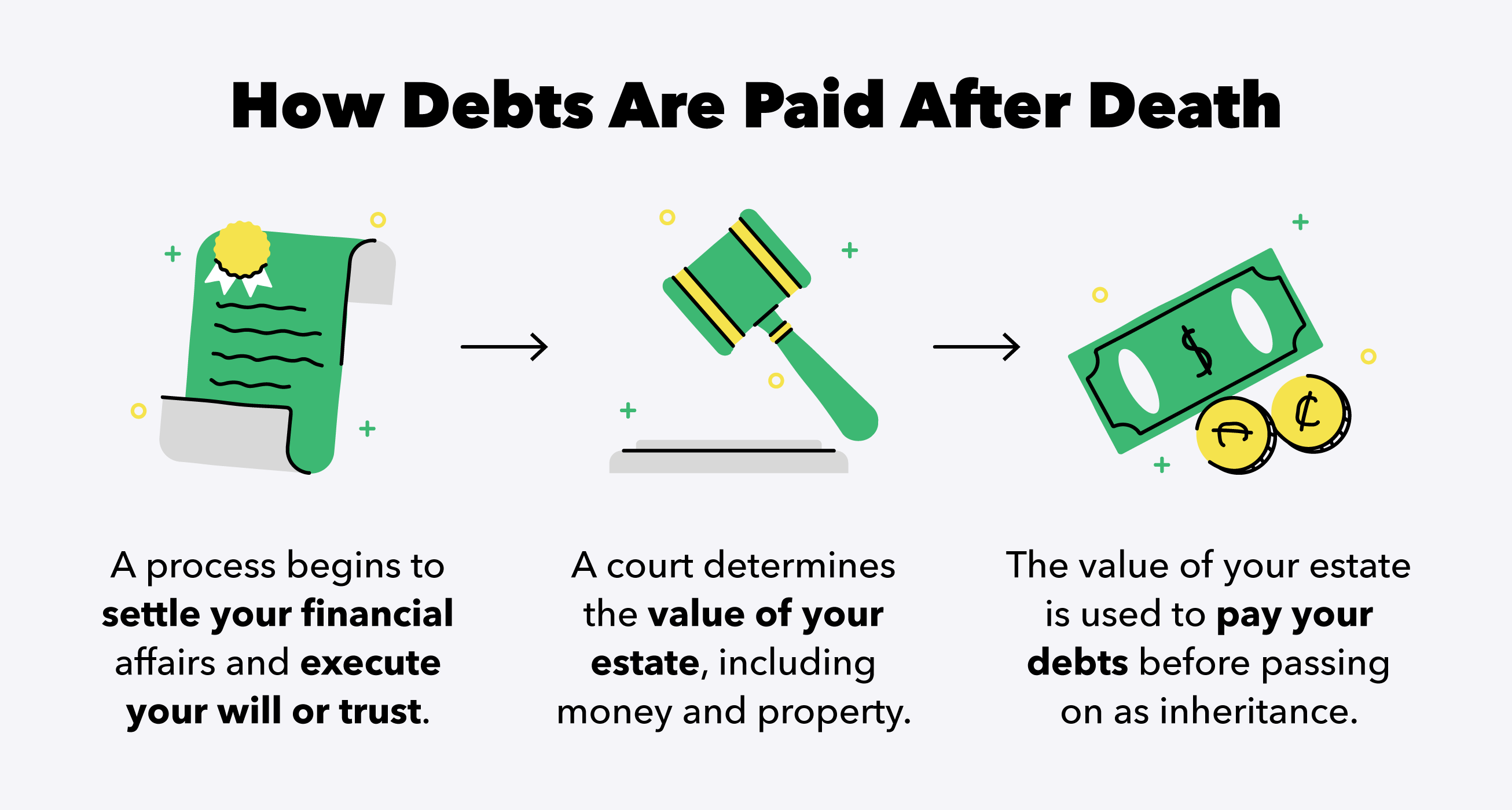 how-debts-are-paid-after-death