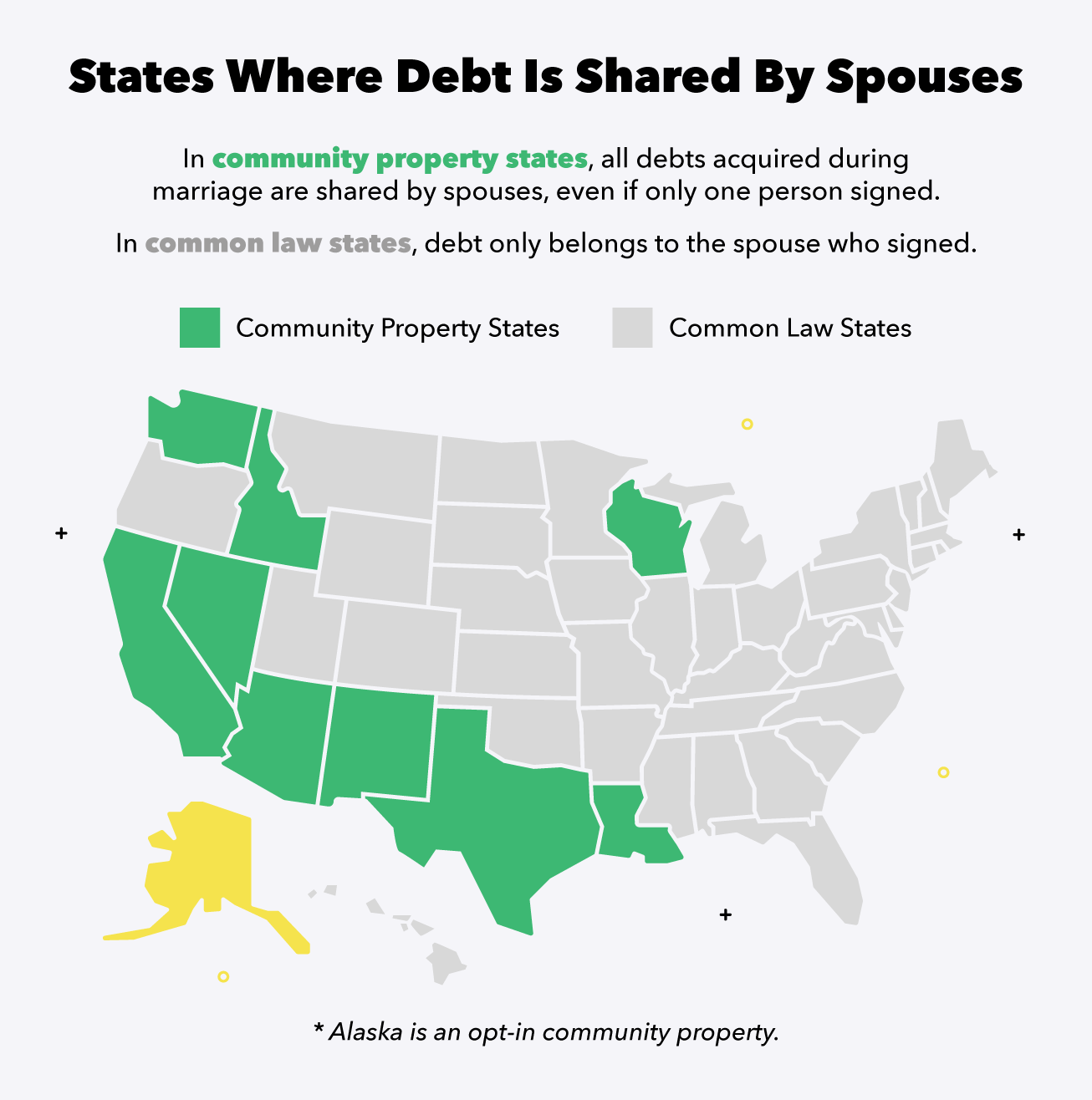 States where debt is shared 1