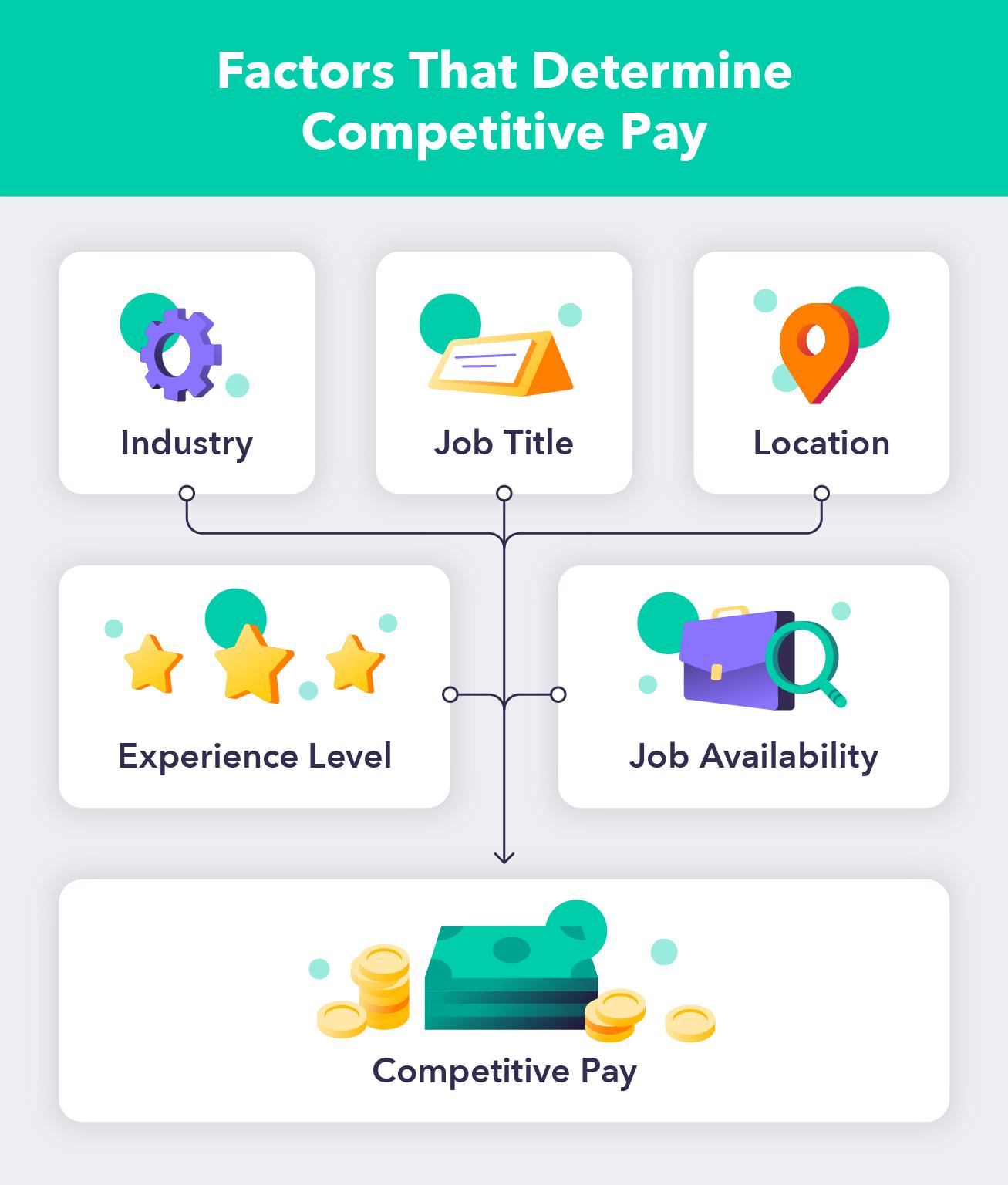 factors-that-determine-competitive-pay