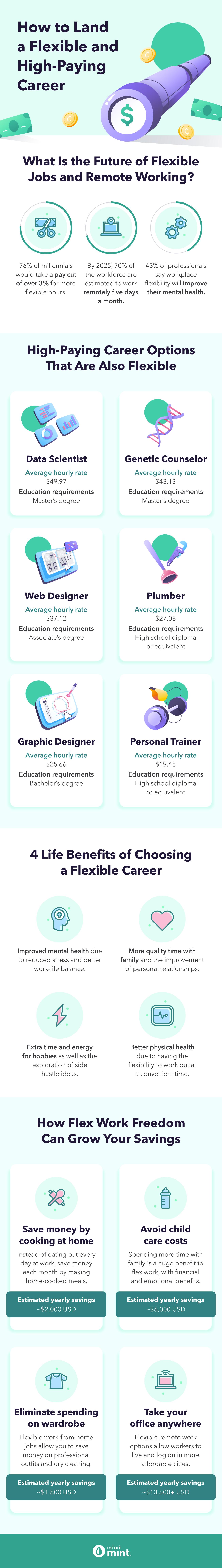 flexible-job-high-paying-career