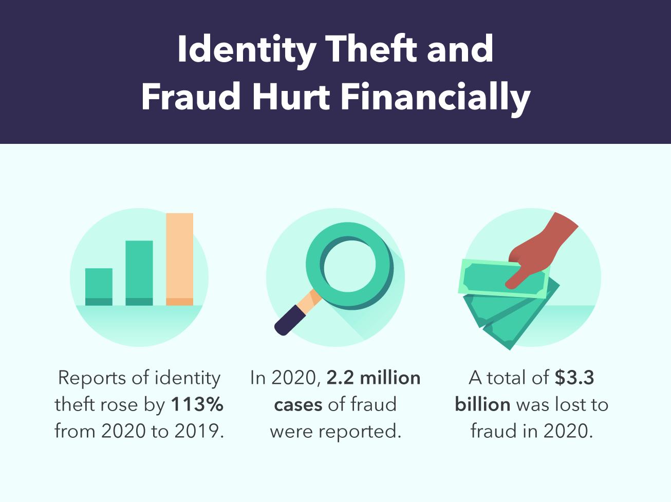 Identity Theft-Fraud Damage-Financial