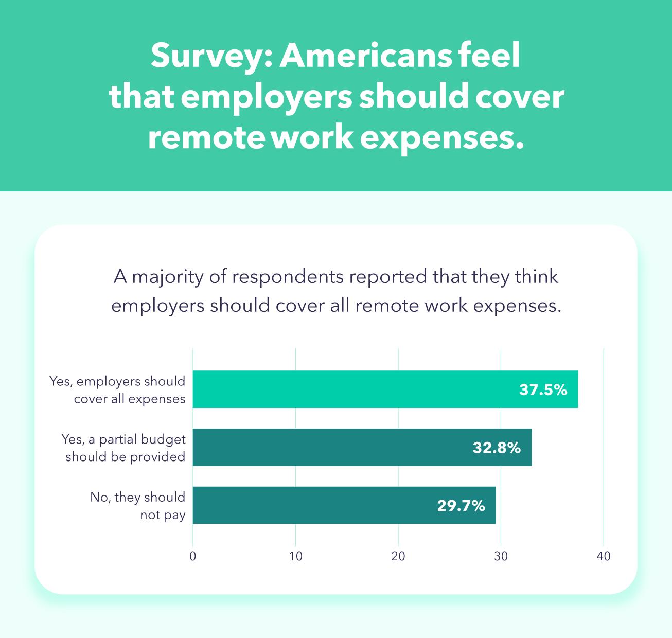 survey-remote-work-expenses