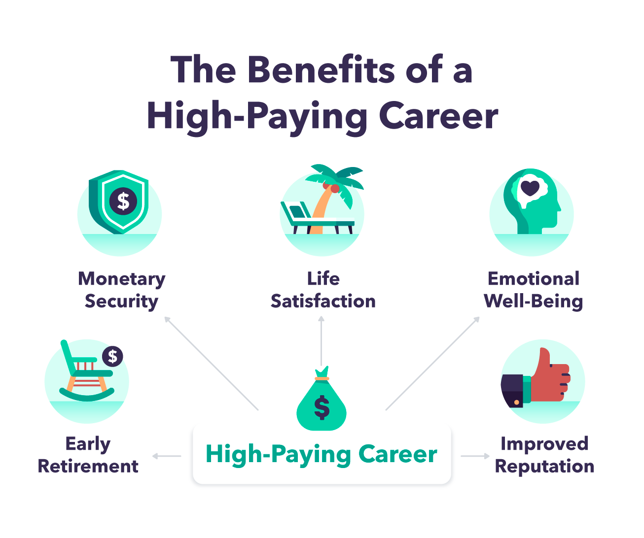 the benefits of a high-paying career